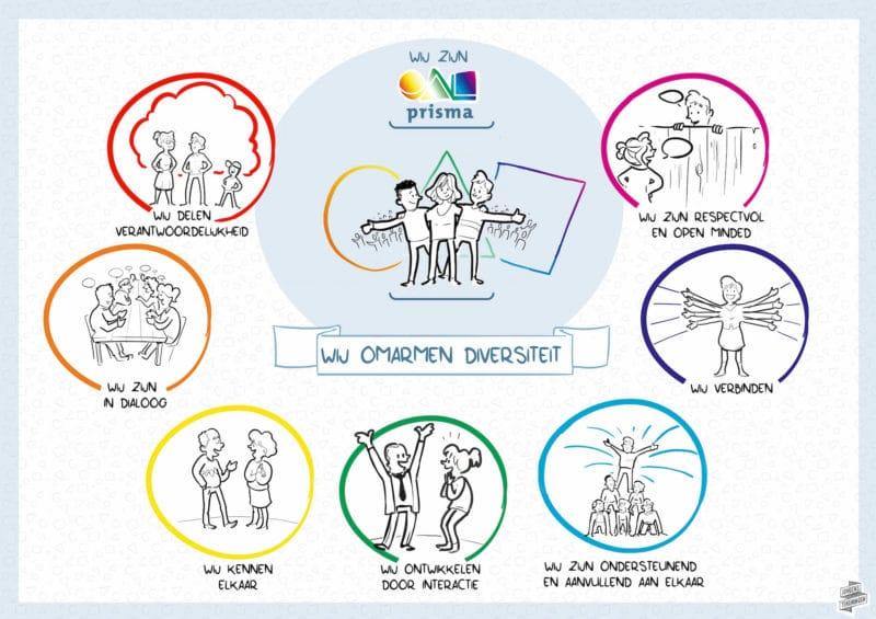 Visualisatie van organisatiecultuur - Nolost